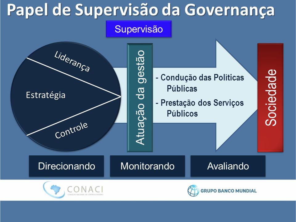 Papel de Supervisão da Governança