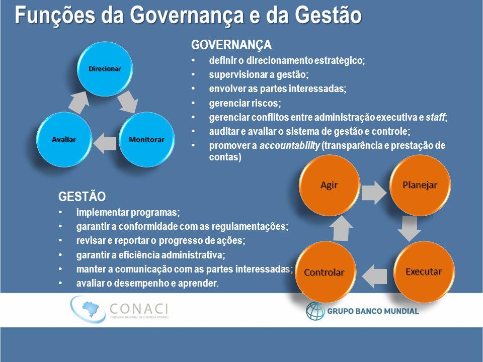 Funções da Governança e da Gestão