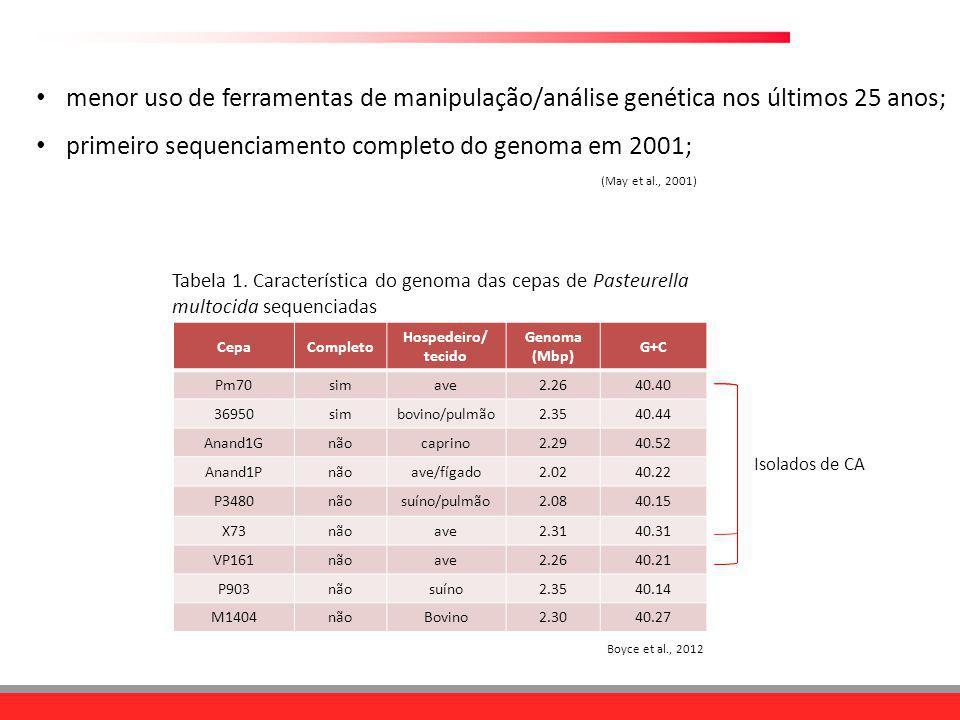 primeiro sequenciamento completo do genoma em 2001;