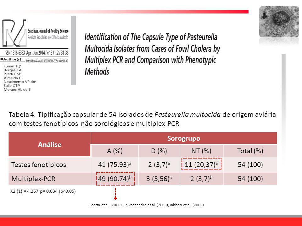 Tabela 4. Tipificação capsular de 54 isolados de Pasteurella multocida de origem aviária com testes fenotípicos não sorológicos e multiplex-PCR