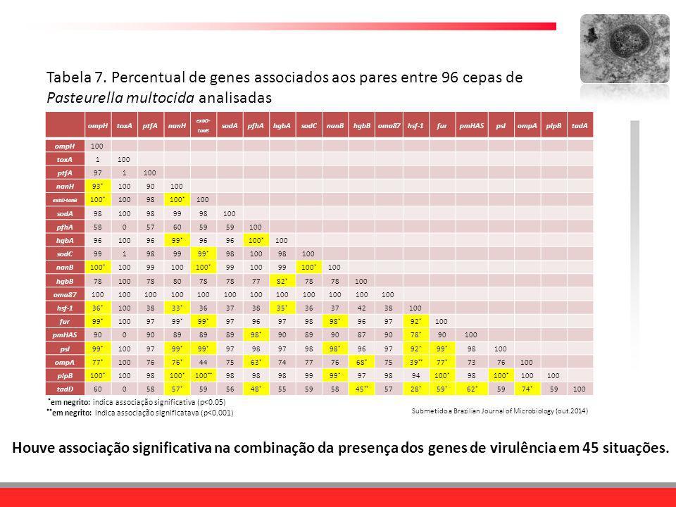 Tabela 7. Percentual de genes associados aos pares entre 96 cepas de Pasteurella multocida analisadas