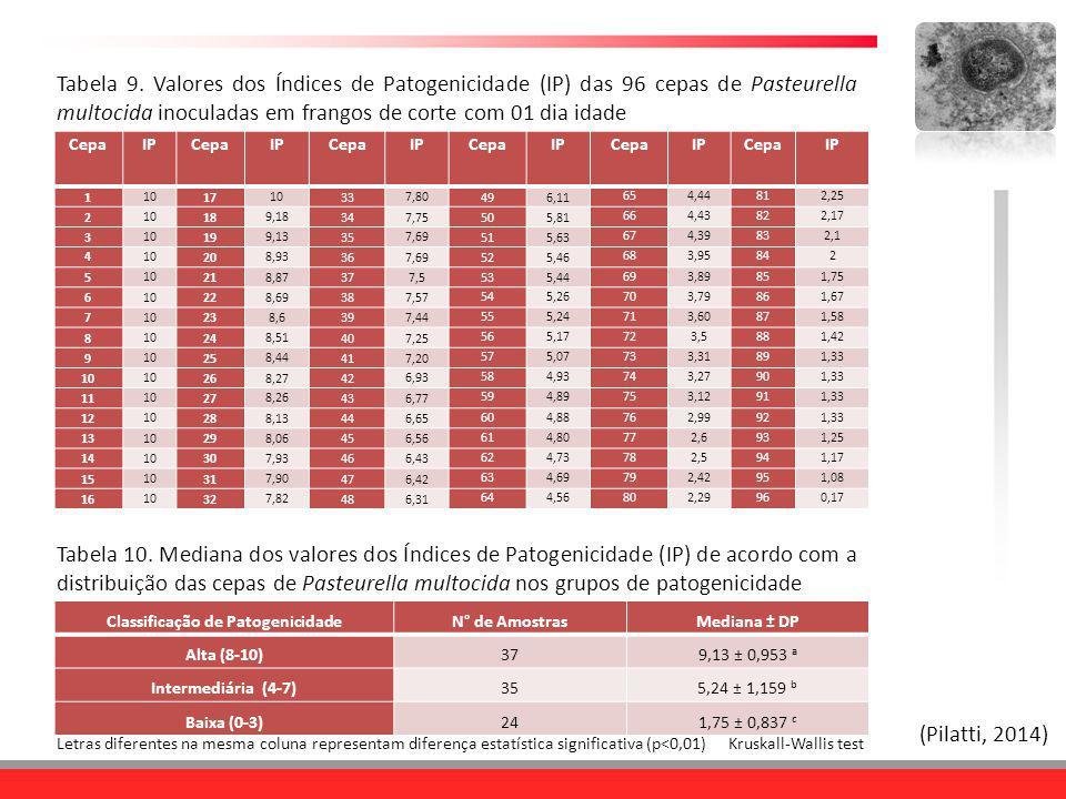 Classificação de Patogenicidade