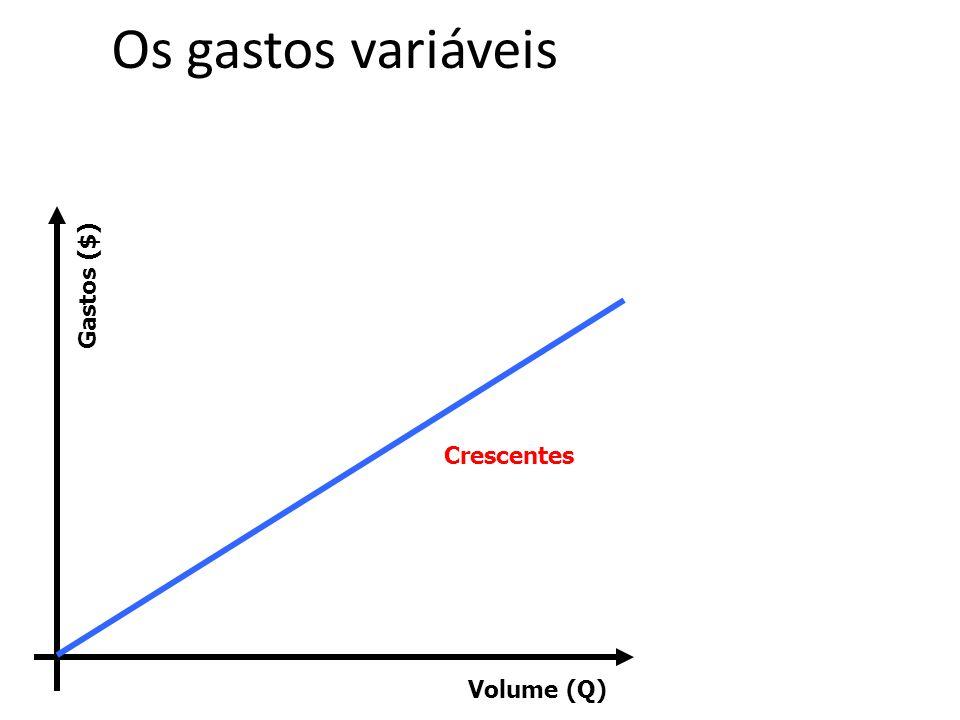 Os gastos variáveis Volume (Q) Gastos ($) Crescentes