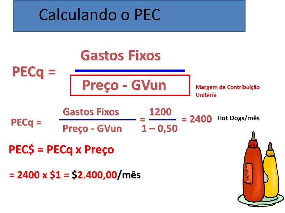 Calculando o PEC Gastos Fixos PECq = Preço - GVun PEC$ = PECq x Preço