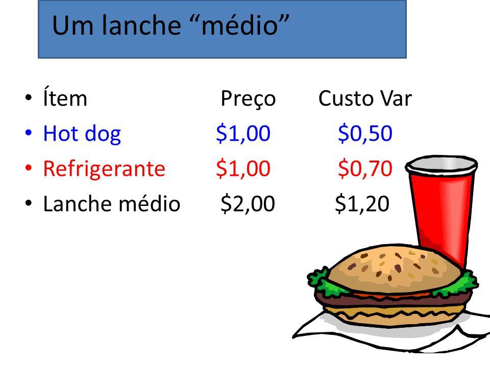 Um lanche médio Ítem Preço Custo Var Hot dog $1,00 $0,50