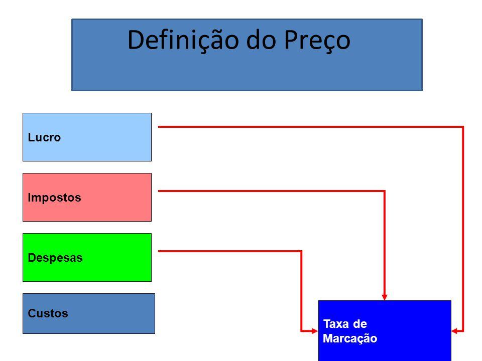 Definição do Preço Lucro Taxa de Marcação Impostos Despesas Custos