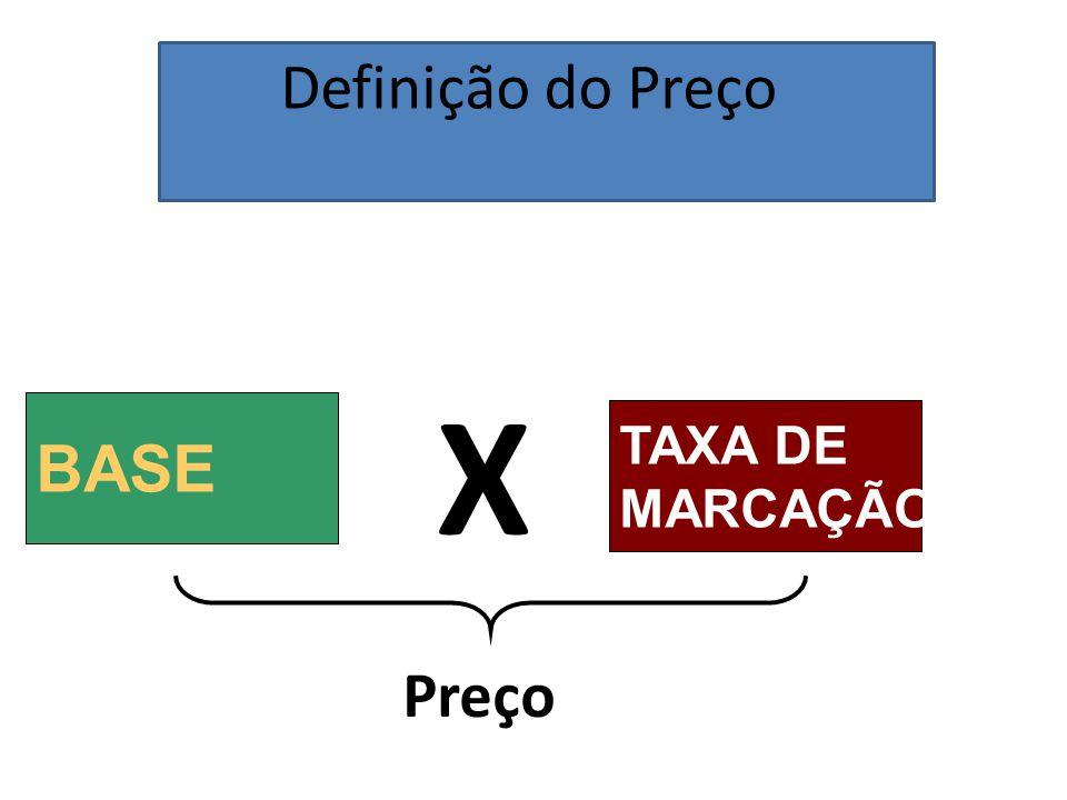 Definição do Preço X BASE TAXA DE MARCAÇÃO Preço