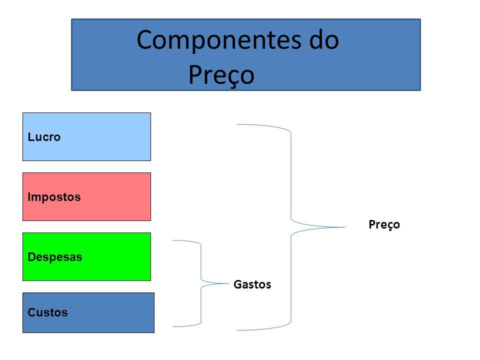 Componentes do Preço Lucro Impostos Preço Despesas Gastos Custos