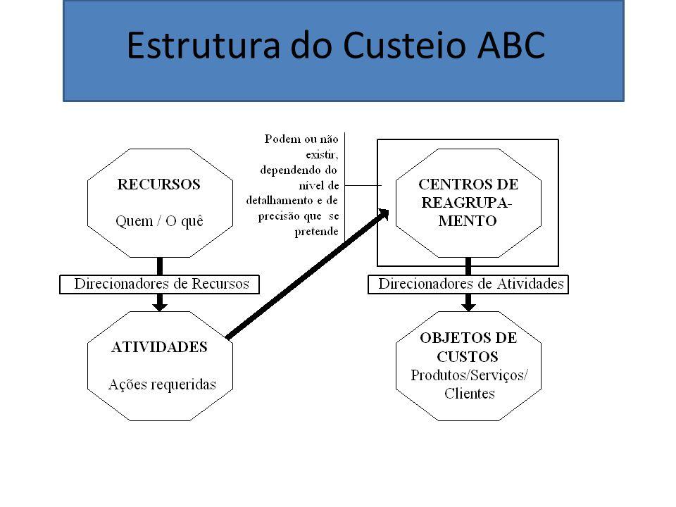 Estrutura do Custeio ABC