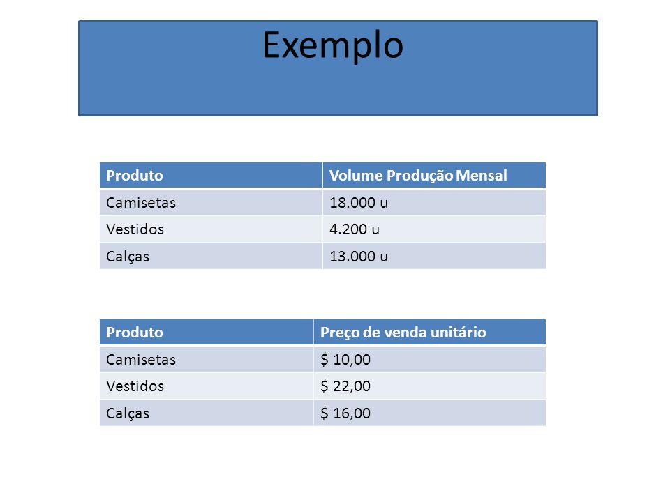 Exemplo Produto Volume Produção Mensal Camisetas 18.000 u Vestidos