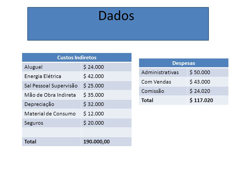 Dados Custos Indiretos Aluguel $ 24.000 Energia Elétrica $ 42.000