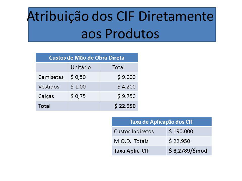 Custos de Mão de Obra Direta Taxa de Aplicação dos CIF