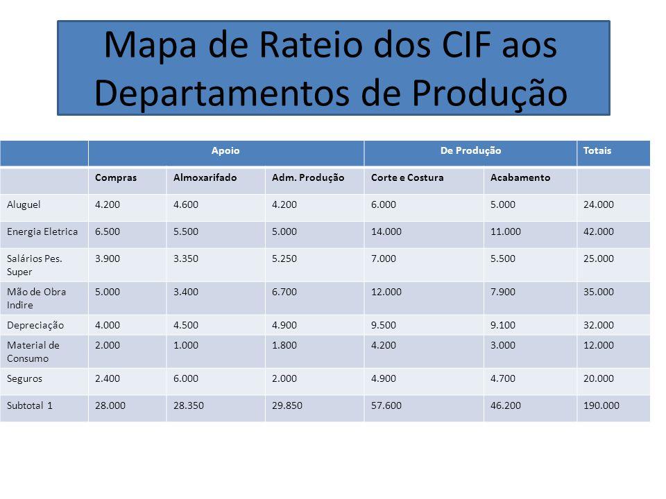 Mapa de Rateio dos CIF aos Departamentos de Produção
