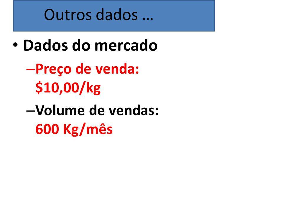 Outros dados … Dados do mercado Preço de venda: $10,00/kg