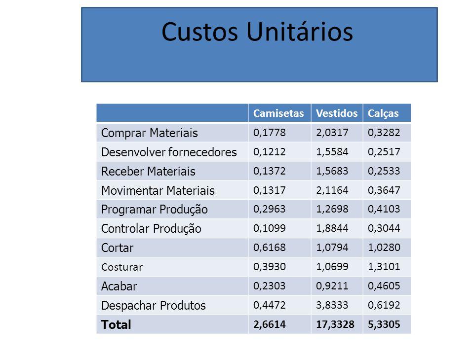 Custos Unitários Camisetas Vestidos Calças Comprar Materiais 0,1778