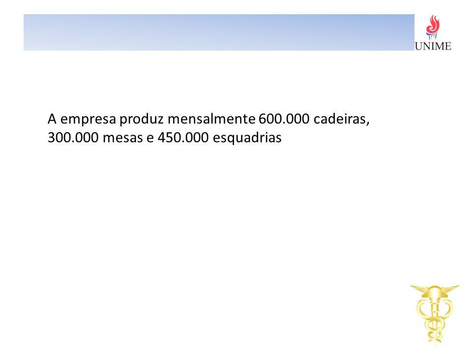 A empresa produz mensalmente 600. 000 cadeiras, 300. 000 mesas e 450