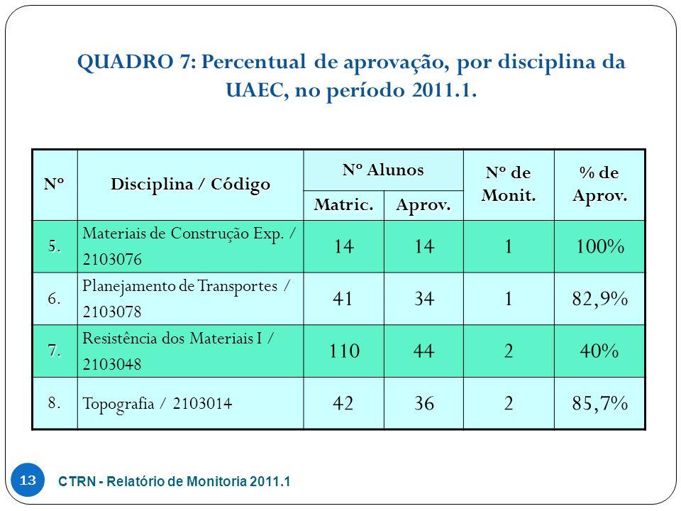CTRN - Relatório de Monitoria 2011.1