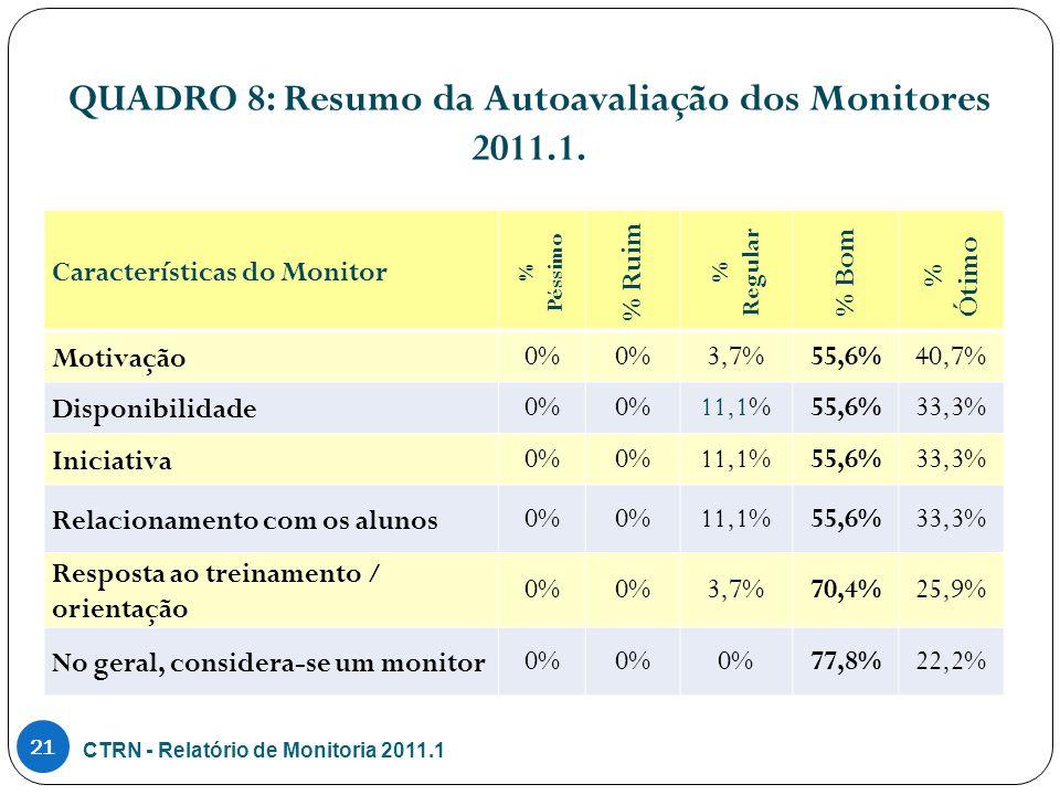 QUADRO 8: Resumo da Autoavaliação dos Monitores 2011.1.