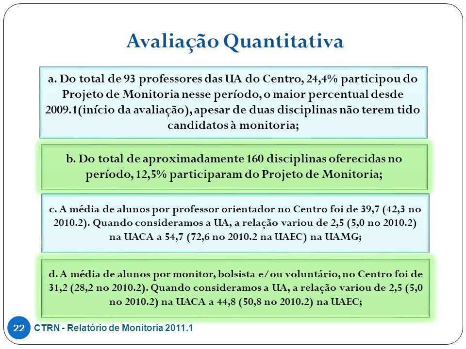Avaliação Quantitativa CTRN - Relatório de Monitoria 2011.1