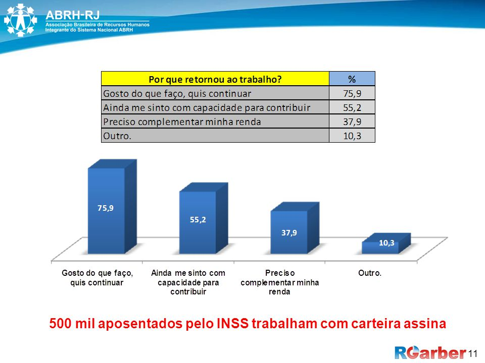500 mil aposentados pelo INSS trabalham com carteira assina