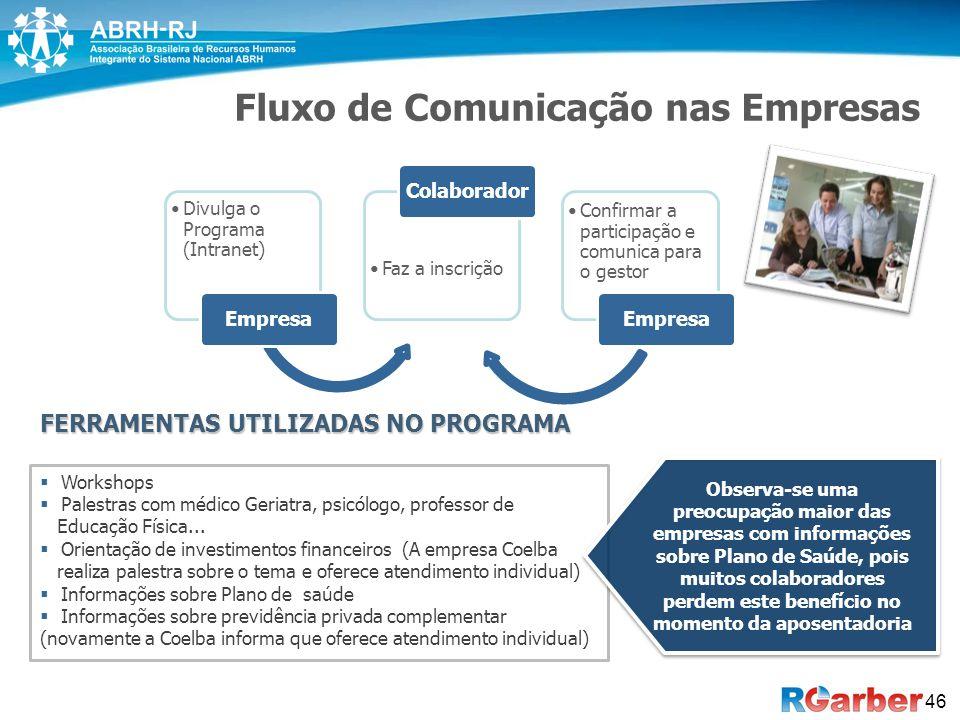 Fluxo de Comunicação nas Empresas