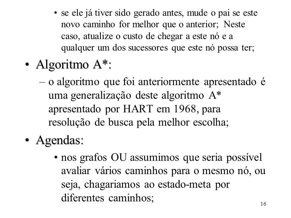 Algoritmo A*: Agendas: