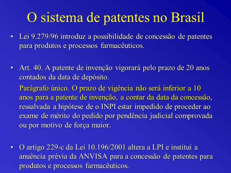 O sistema de patentes no Brasil