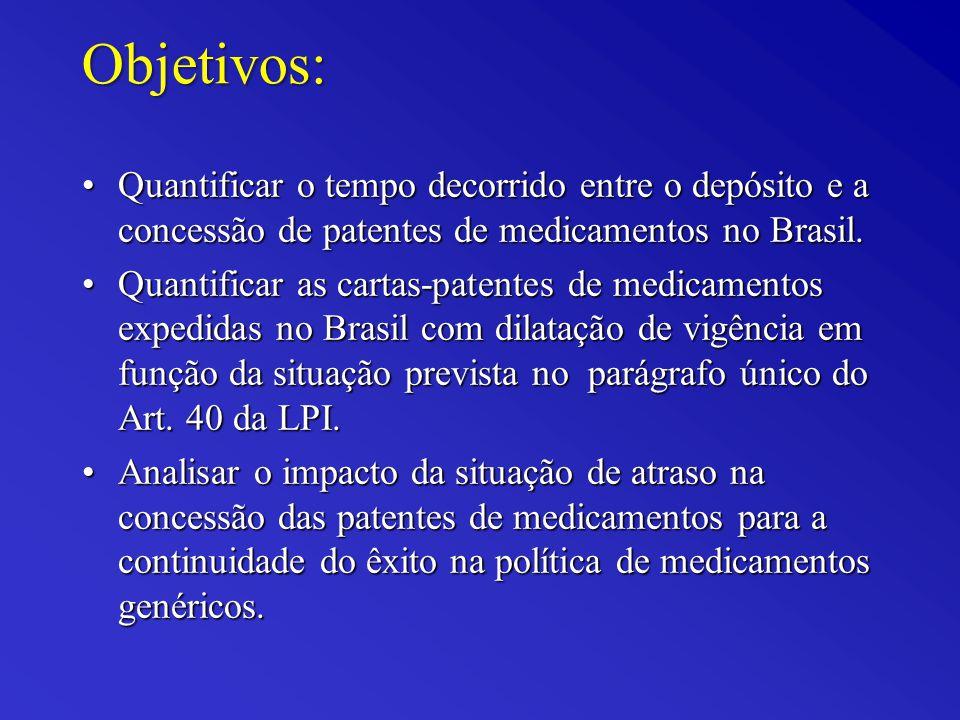 Objetivos: Quantificar o tempo decorrido entre o depósito e a concessão de patentes de medicamentos no Brasil.