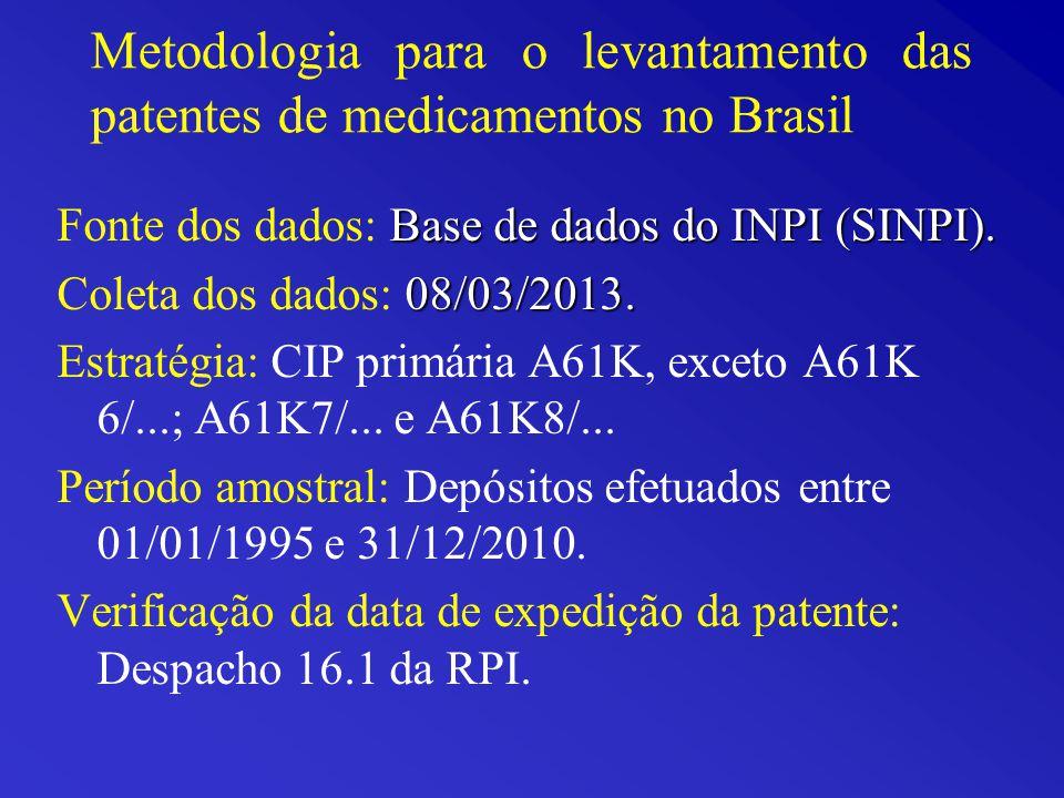 Metodologia para o levantamento das patentes de medicamentos no Brasil