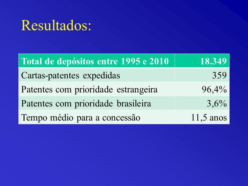 Resultados: Total de depósitos entre 1995 e 2010 18.349