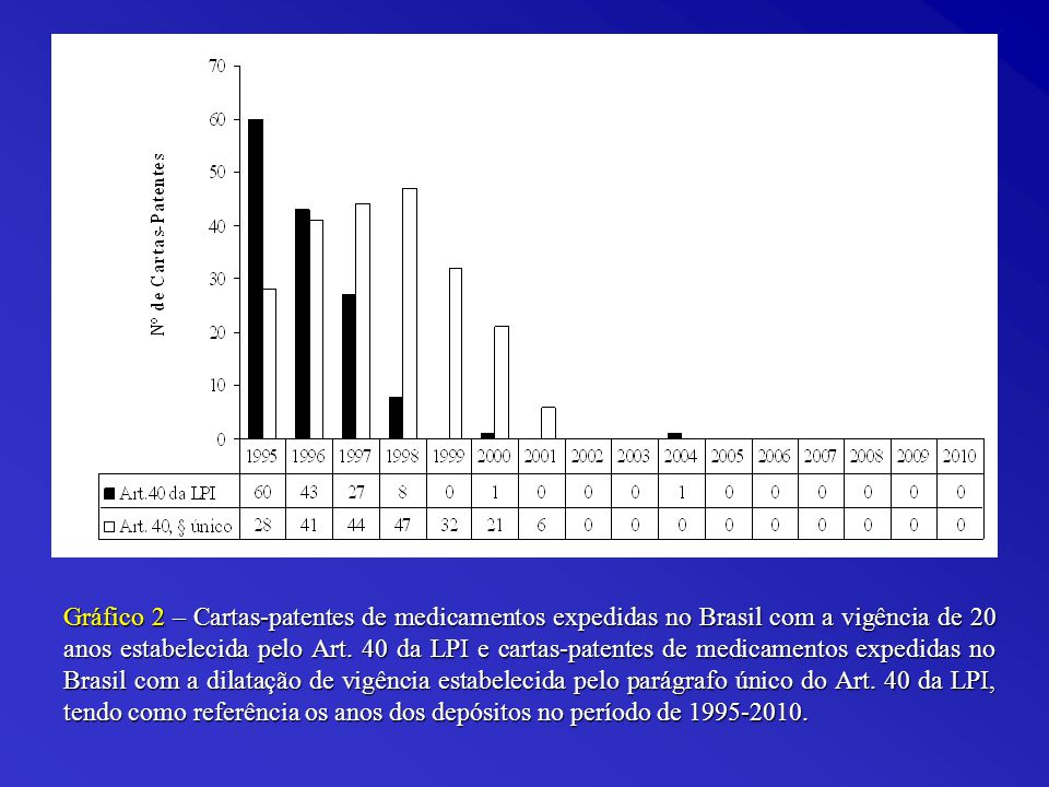 Gráfico 2 – Cartas-patentes de medicamentos expedidas no Brasil com a vigência de 20 anos estabelecida pelo Art.