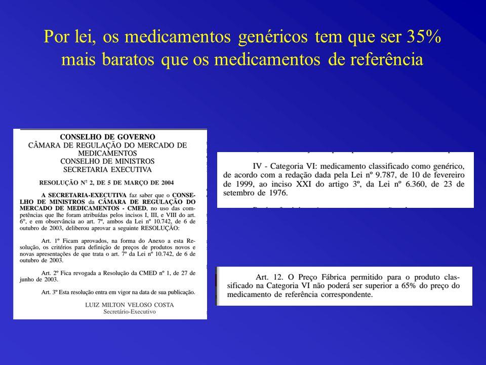 Por lei, os medicamentos genéricos tem que ser 35% mais baratos que os medicamentos de referência