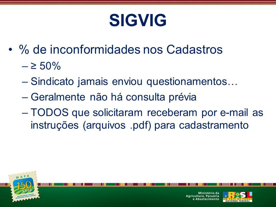 SIGVIG % de inconformidades nos Cadastros ≥ 50%