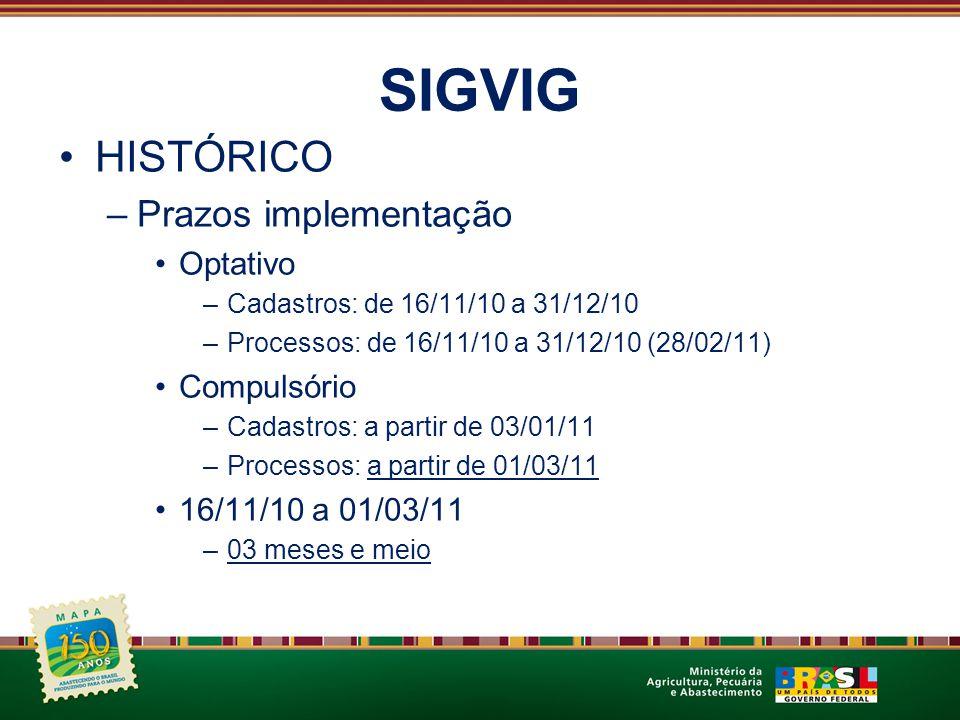 SIGVIG HISTÓRICO Prazos implementação Optativo Compulsório