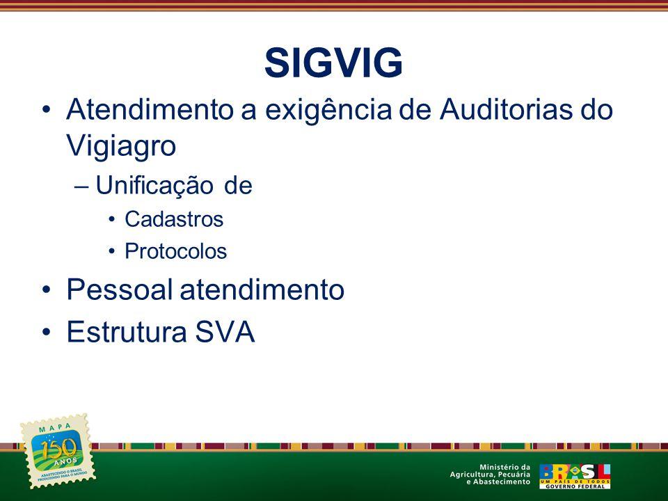 SIGVIG Atendimento a exigência de Auditorias do Vigiagro