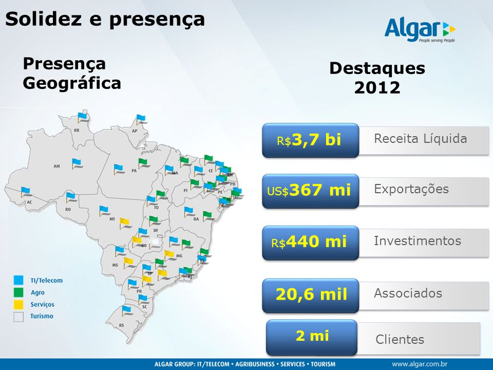 Solidez e presença Presença Destaques Geográfica 2012 20,6 mil 2 mi