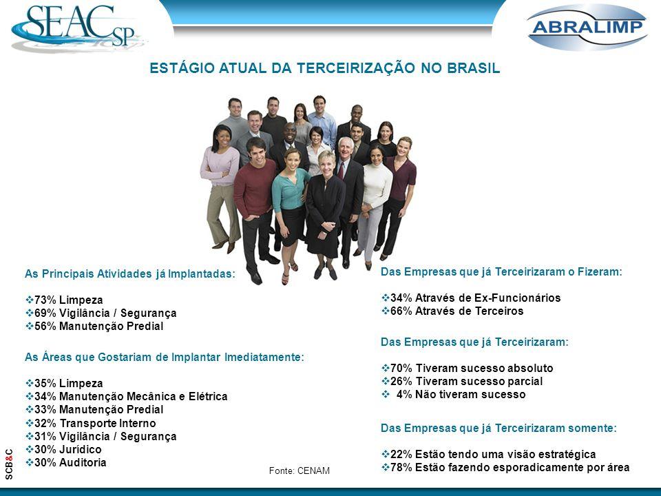 ESTÁGIO ATUAL DA TERCEIRIZAÇÃO NO BRASIL
