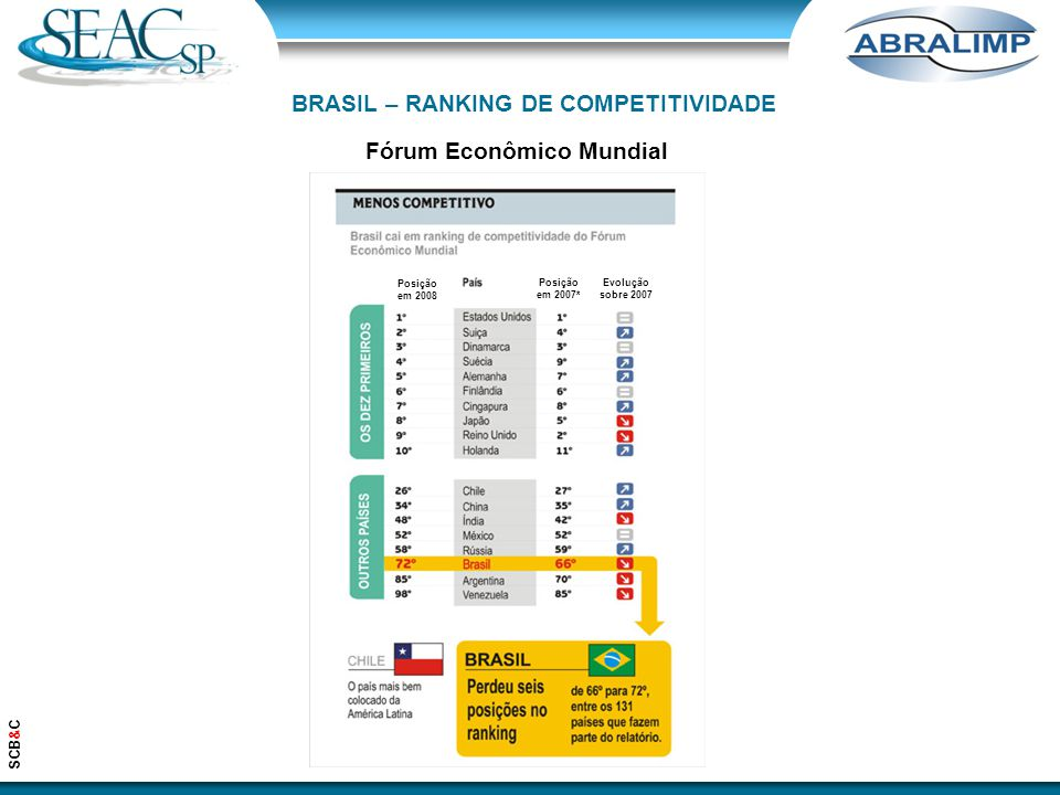 BRASIL – RANKING DE COMPETITIVIDADE