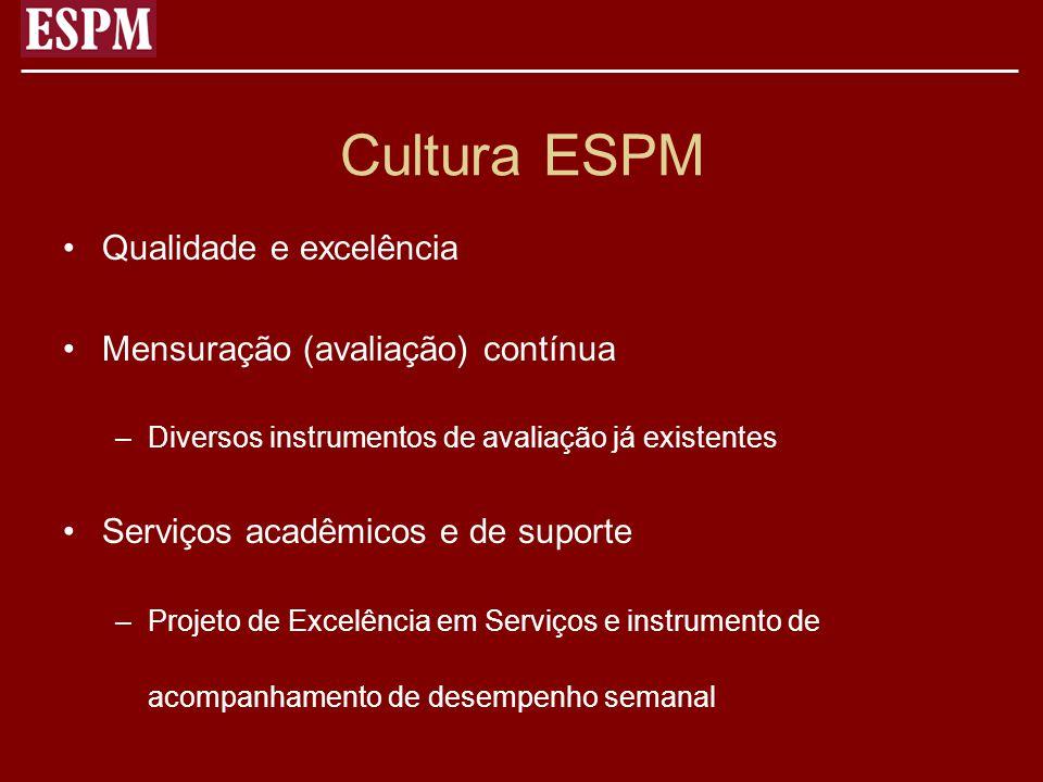Cultura ESPM Qualidade e excelência Mensuração (avaliação) contínua
