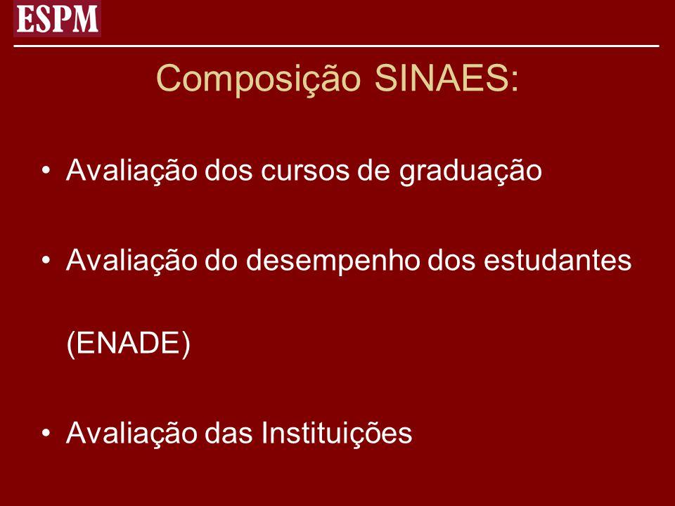Composição SINAES: Avaliação dos cursos de graduação