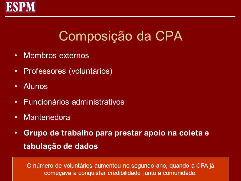 Composição da CPA Membros externos Professores (voluntários) Alunos