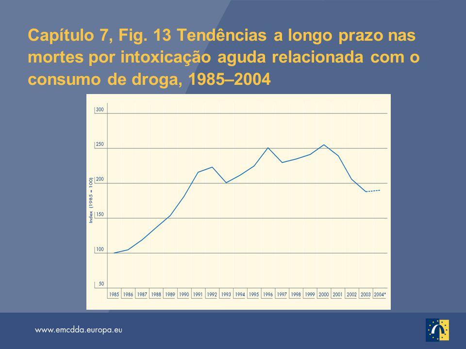 Capítulo 7, Fig. 13 Tendências a longo prazo nas mortes por intoxicação aguda relacionada com o consumo de droga, 1985–2004