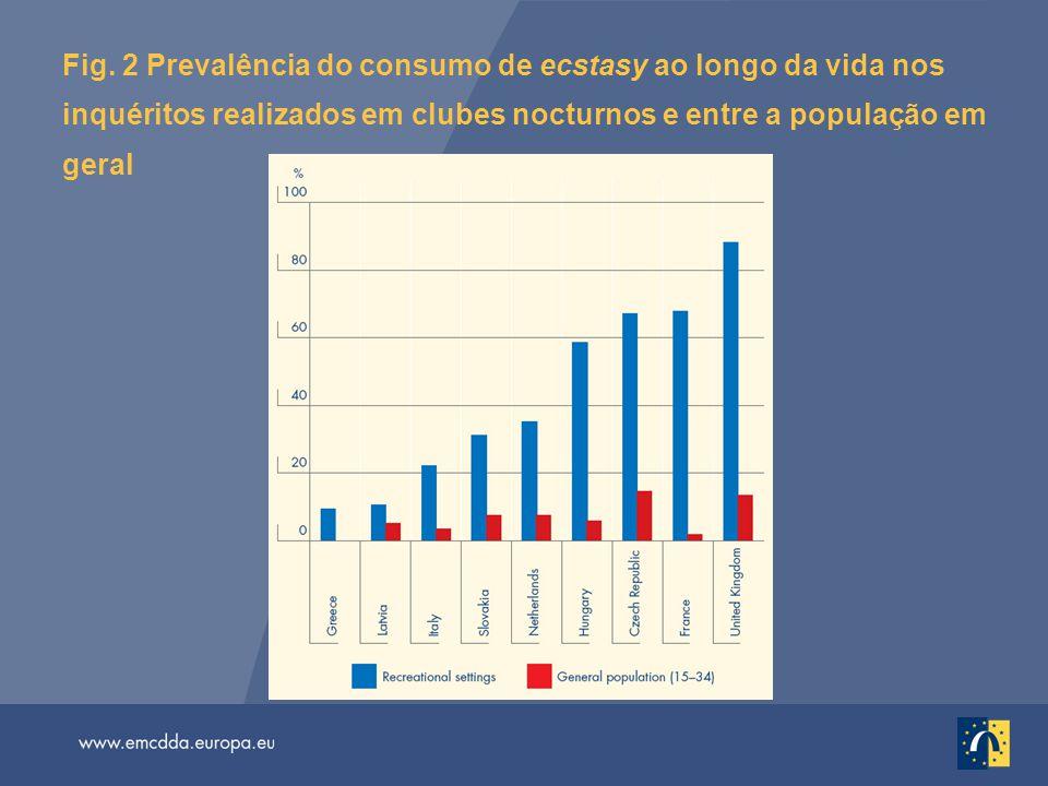Fig. 2 Prevalência do consumo de ecstasy ao longo da vida nos inquéritos realizados em clubes nocturnos e entre a população em geral