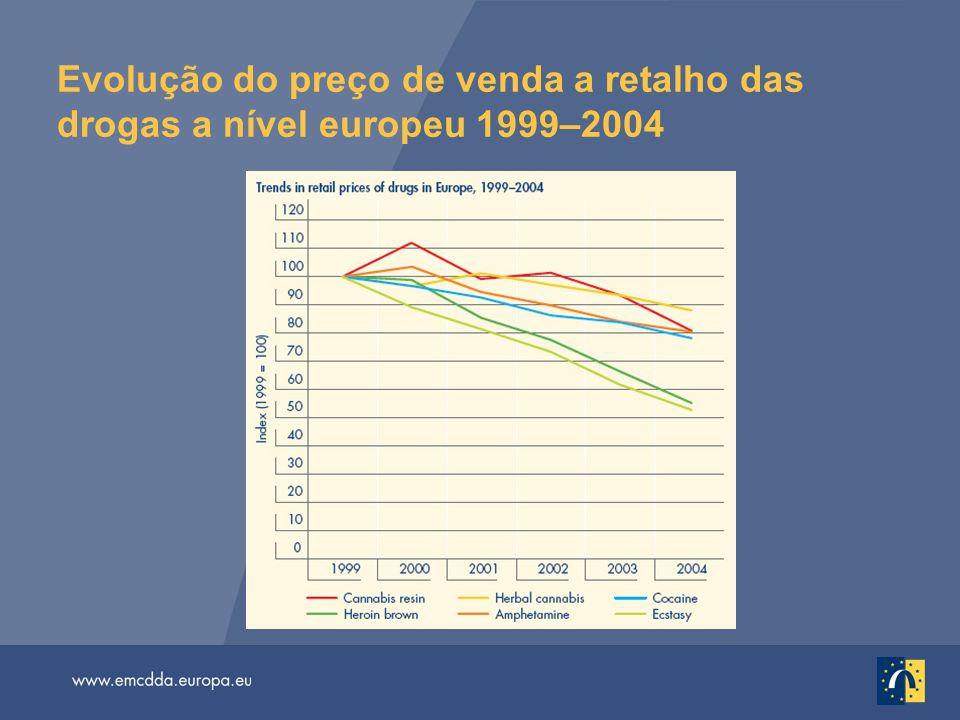 Evolução do preço de venda a retalho das drogas a nível europeu 1999–2004