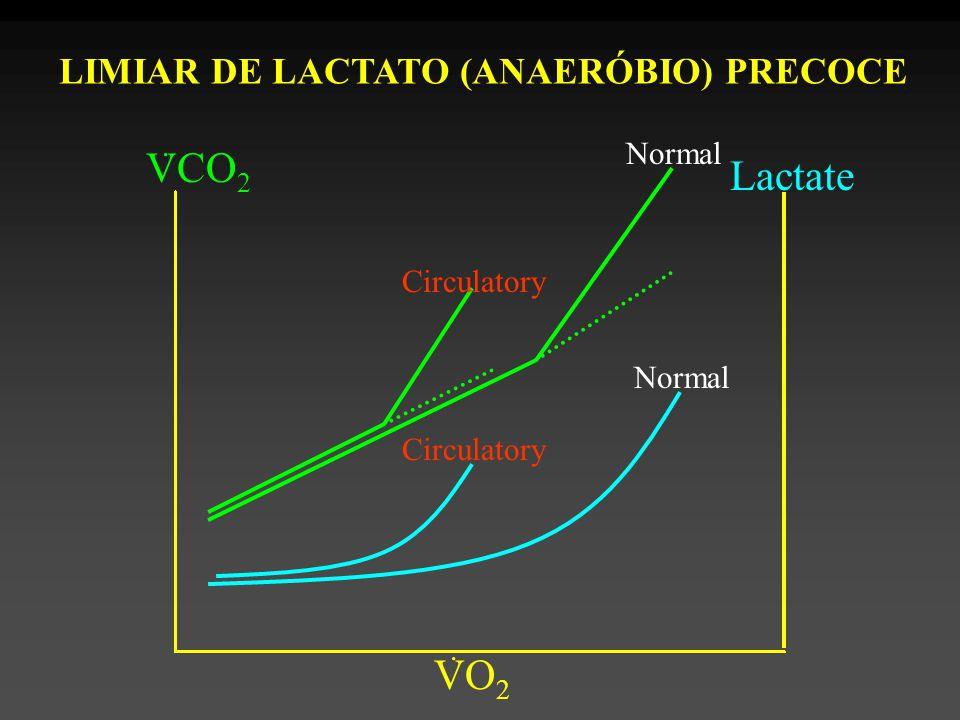 VCO2 Lactate VO2 LIMIAR DE LACTATO (ANAERÓBIO) PRECOCE Normal