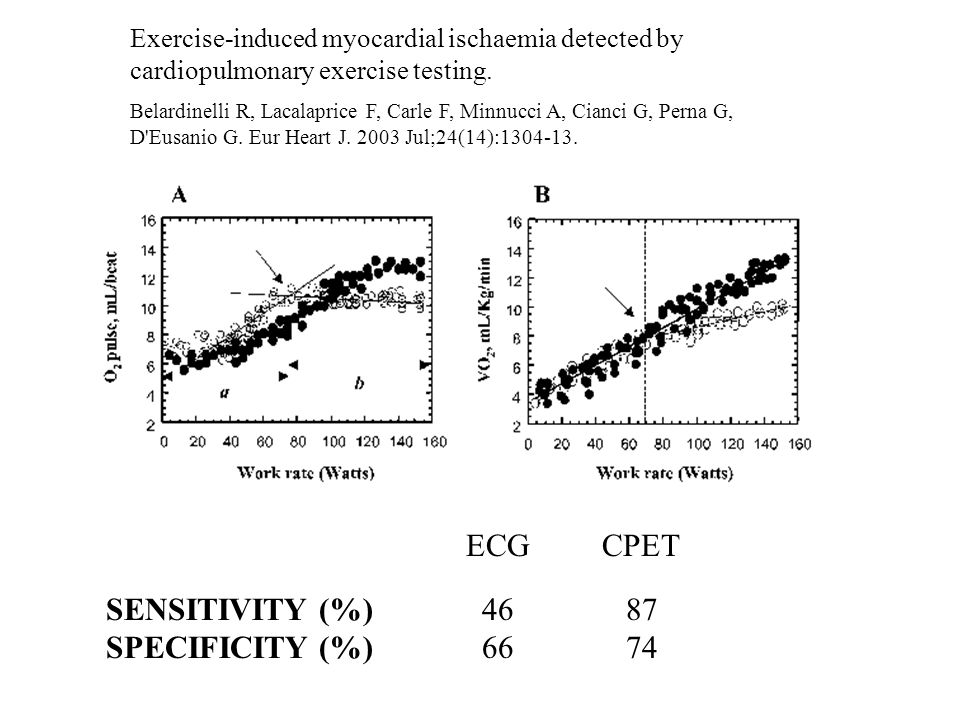 ECG CPET SENSITIVITY (%) SPECIFICITY (%) 46 66 87 74