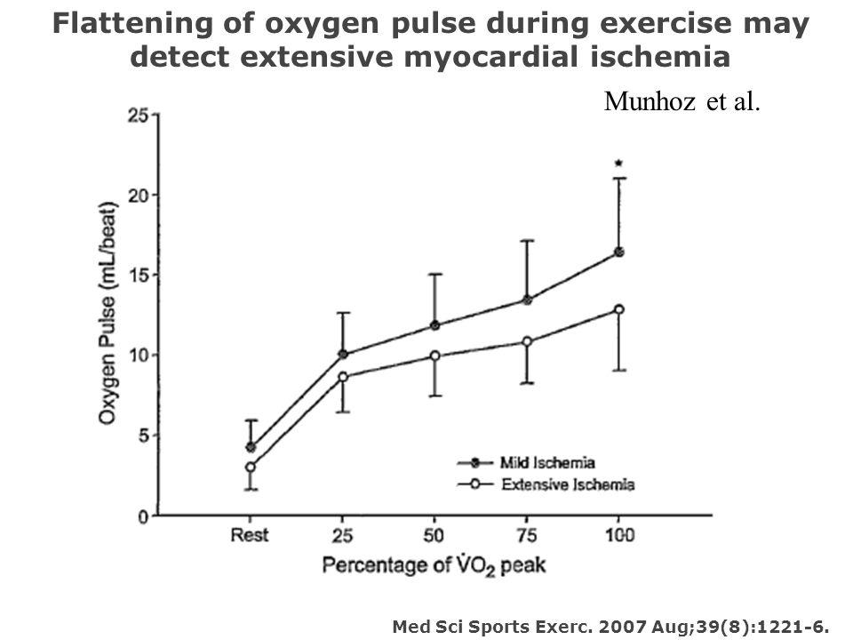 Flattening of oxygen pulse during exercise may