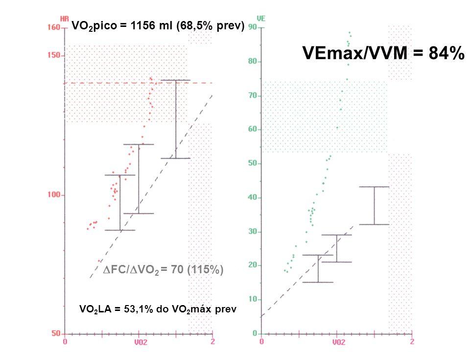 VEmax/VVM = 84% VO2pico = 1156 ml (68,5% prev) FC/VO2 = 70 (115%)