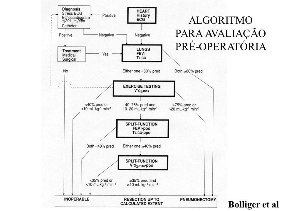 ALGORITMO PARA AVALIAÇÃO PRÉ-OPERATÓRIA Bolliger et al