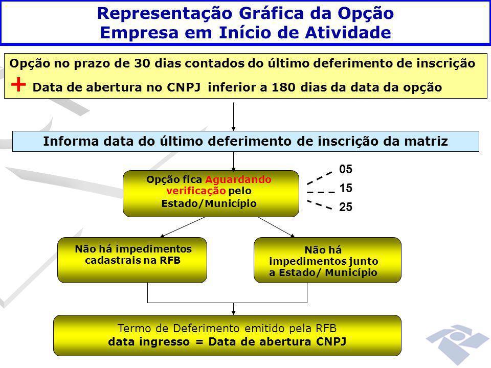 + Data de abertura no CNPJ inferior a 180 dias da data da opção